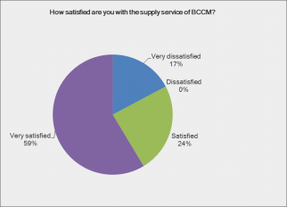 BCCM monitors client's satisfaction and needs